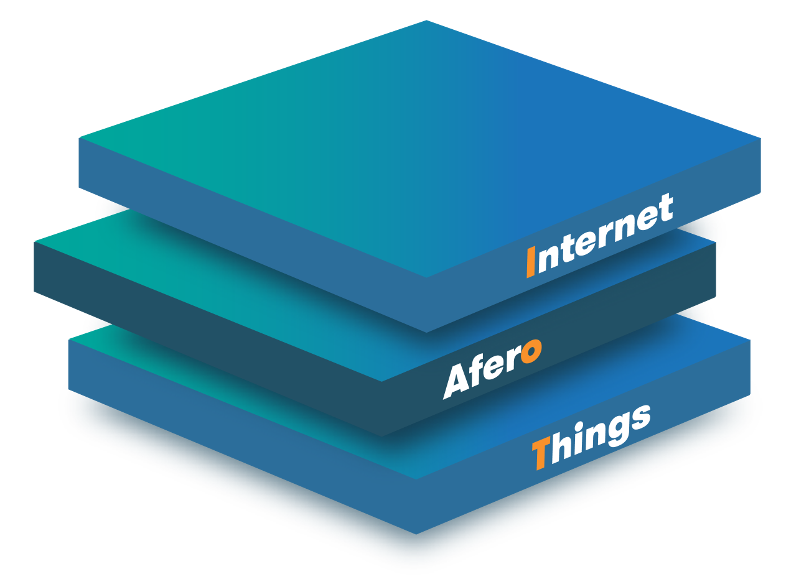 Internet-afero-things-3d-1