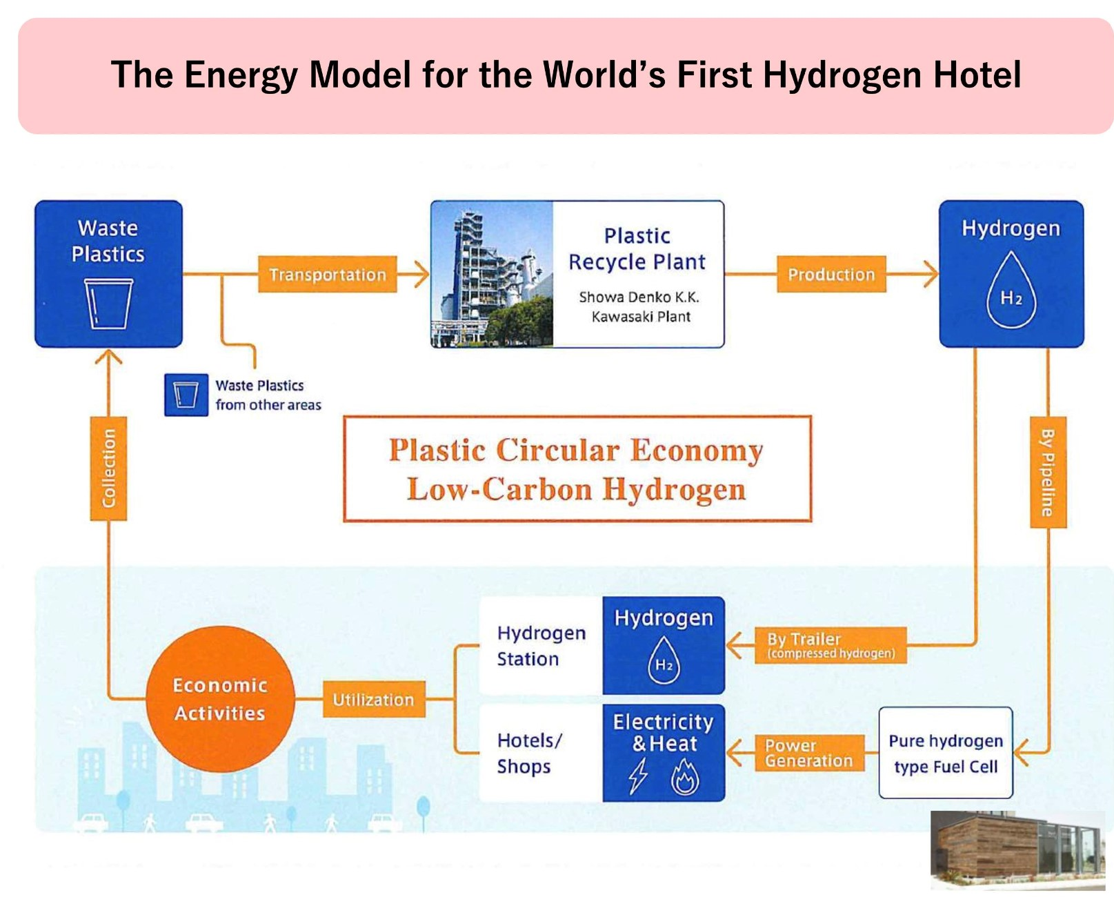 The World's First Hydrogen Hotel - in Kawasaki